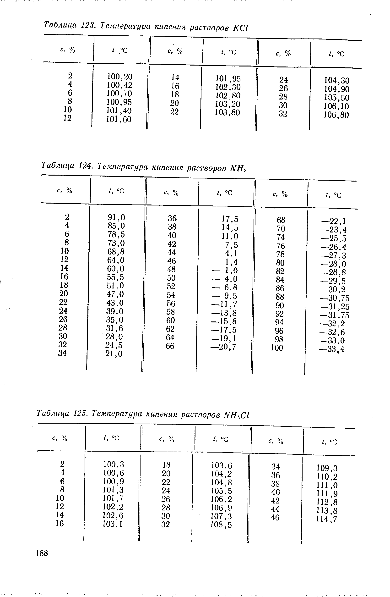 ph temperature and sucrose concentration