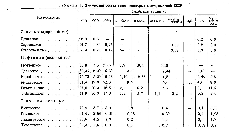 Особенности состава вод нефтяных и газовых месторождений