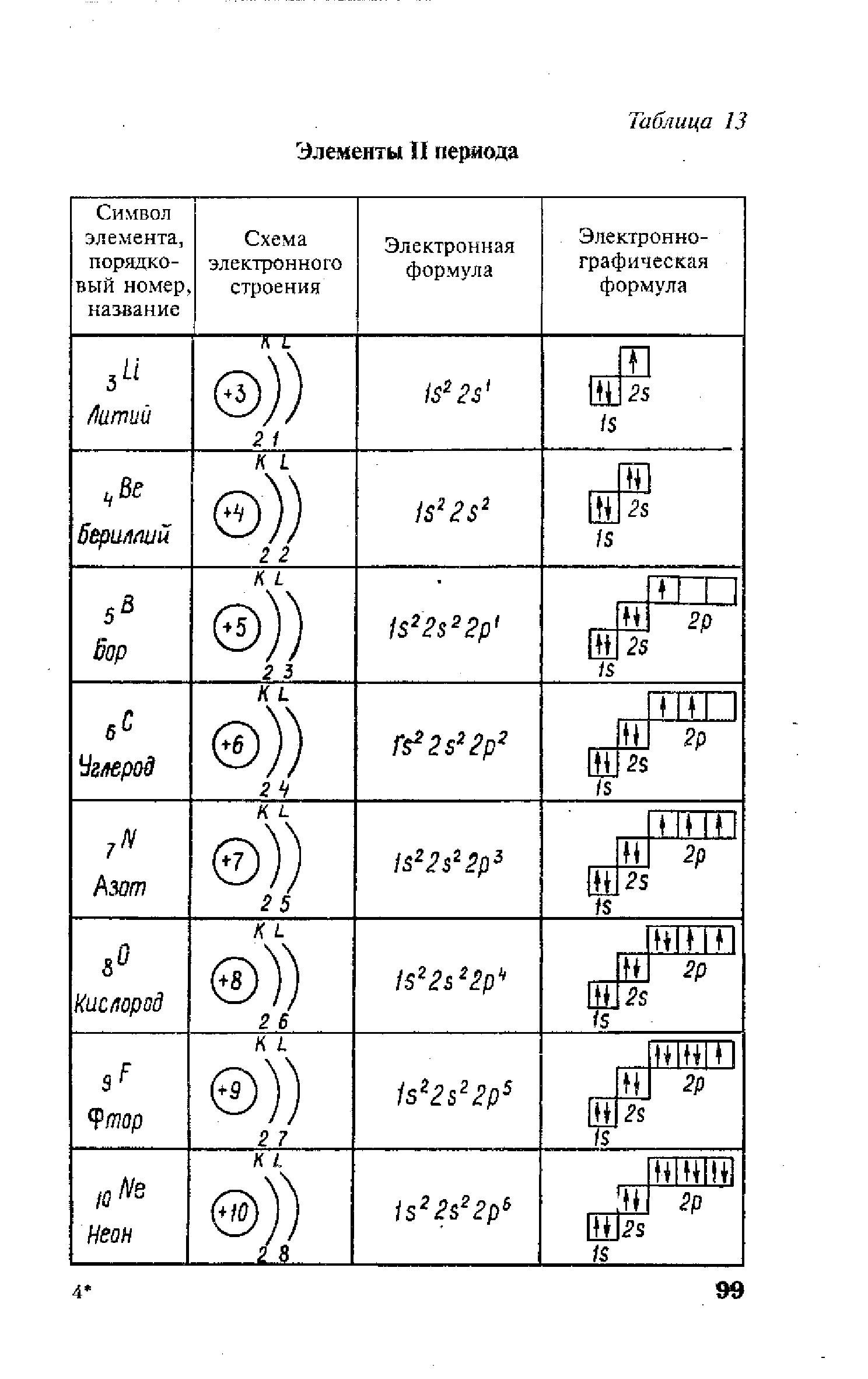 Электронная схема неона