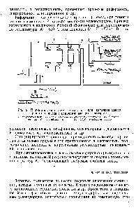 Крекинг-процесс схема
